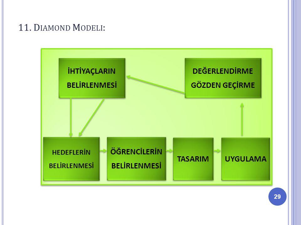 11. Diamond Modeli: İHTİYAÇLARIN BELİRLENMESİ ÖĞRENCİLERİN TASARIM