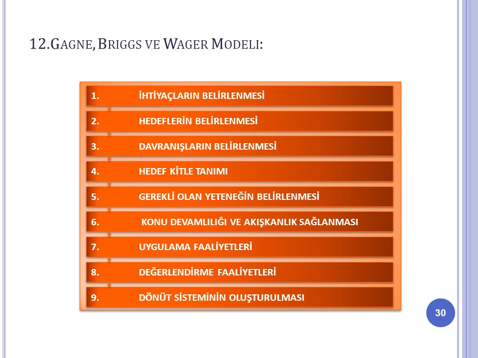 12.Gagne, Briggs ve Wager Modeli: