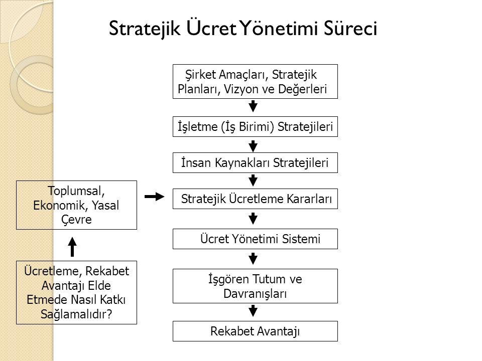 Stratejik Ücret Yönetimi Süreci