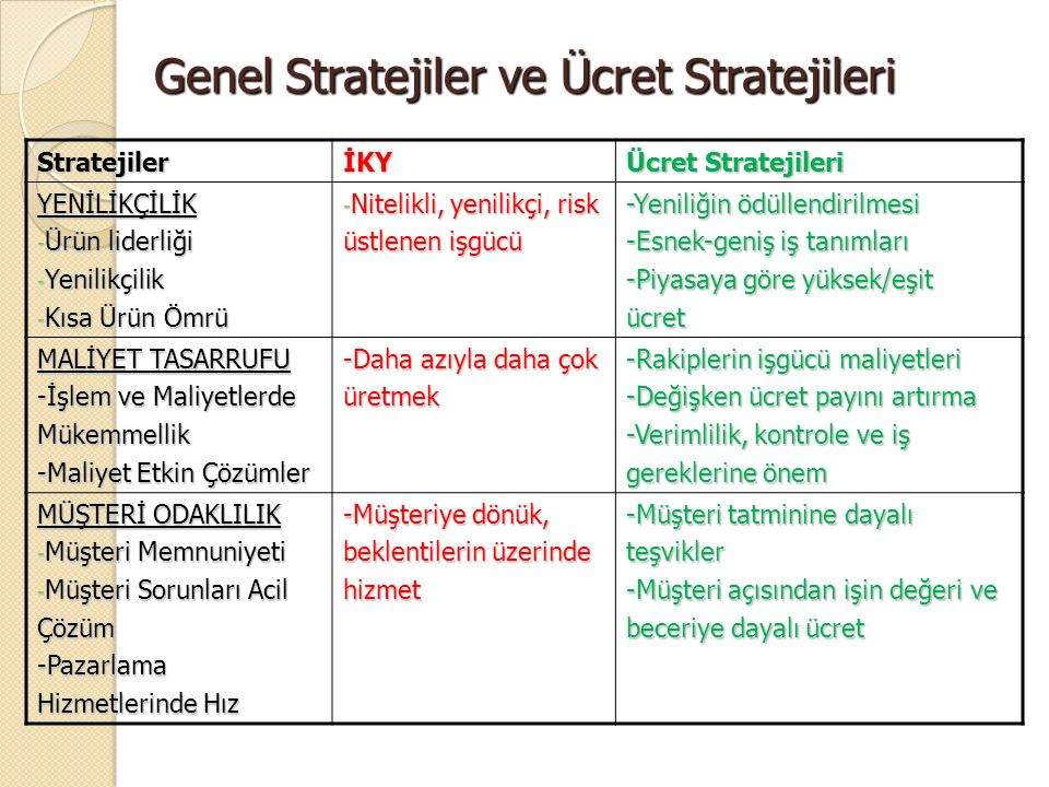 Genel Stratejiler ve Ücret Stratejileri