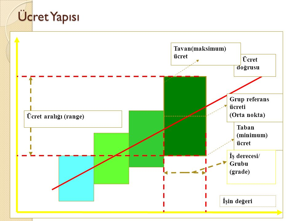 Ücret Yapısı Tavan(maksimum) ücret Grup referans ücreti (Orta nokta)