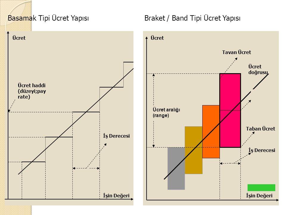 Basamak Tipi Ücret Yapısı Braket / Band Tipi Ücret Yapısı