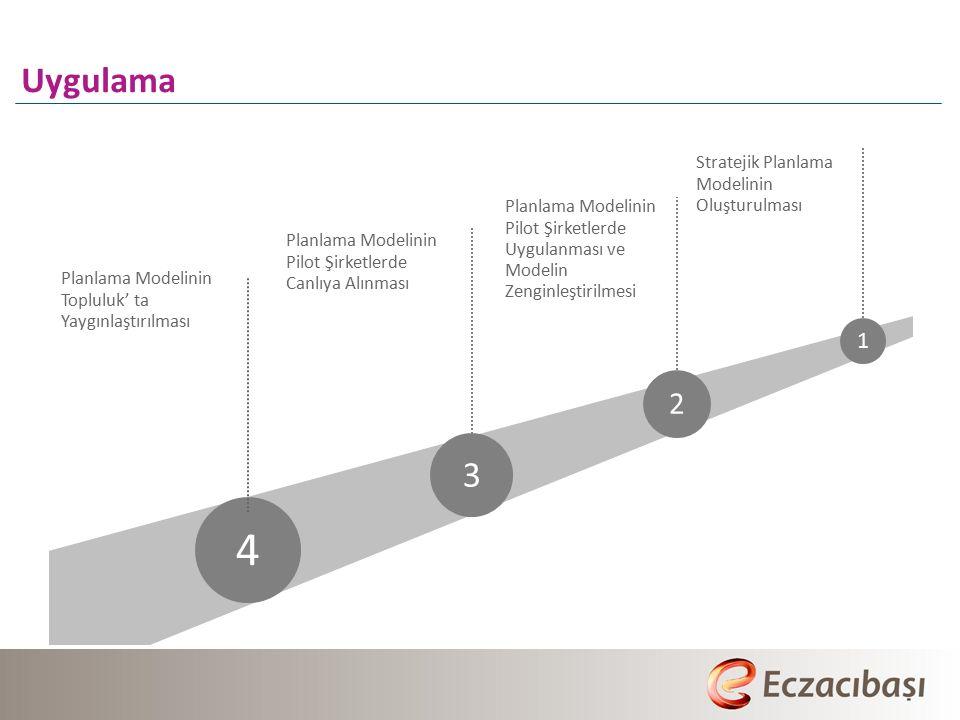 4 Uygulama 3 2 1 Stratejik Planlama Modelinin Oluşturulması