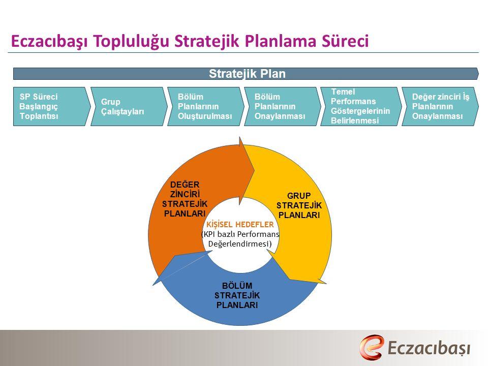 Eczacıbaşı Topluluğu Stratejik Planlama Süreci
