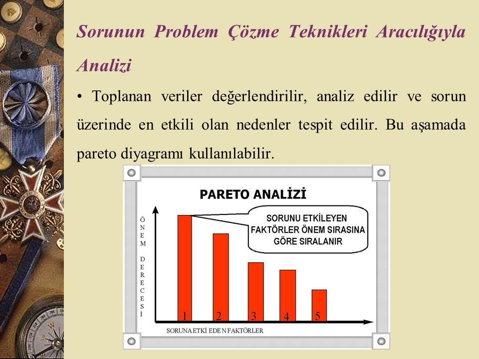 Sorunun Problem Çözme Teknikleri Aracılığıyla Analizi