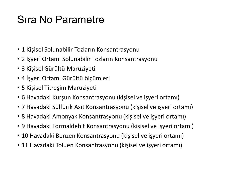 Sıra No Parametre 1 Kişisel Solunabilir Tozların Konsantrasyonu