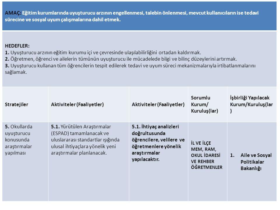 Aktiviteler (Faaliyetler) Sorumlu Kurum/ Kuruluş(lar)