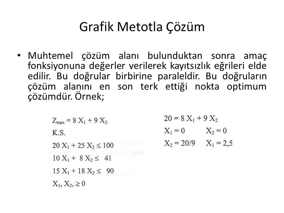 Grafik Metotla Çözüm