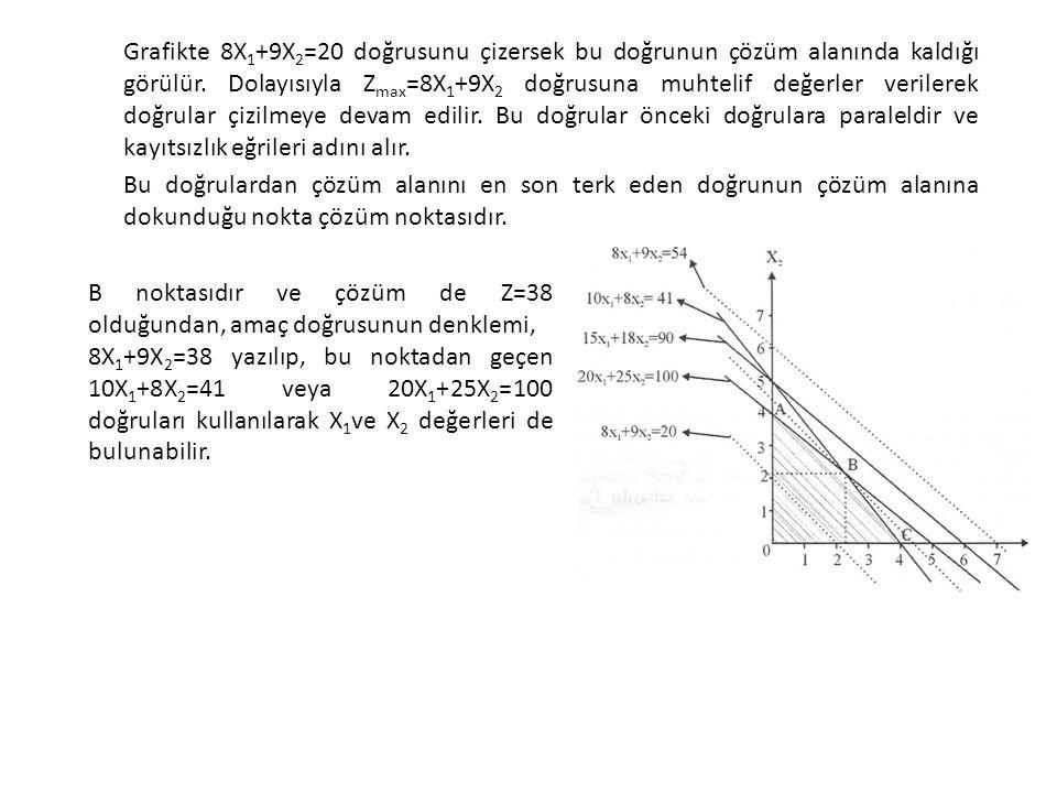Grafikte 8X1+9X2=20 doğrusunu çizersek bu doğrunun çözüm alanında kaldığı görülür. Dolayısıyla Zmax=8X1+9X2 doğrusuna muhtelif değerler verilerek doğrular çizilmeye devam edilir. Bu doğrular önceki doğrulara paraleldir ve kayıtsızlık eğrileri adını alır. Bu doğrulardan çözüm alanını en son terk eden doğrunun çözüm alanına dokunduğu nokta çözüm noktasıdır.