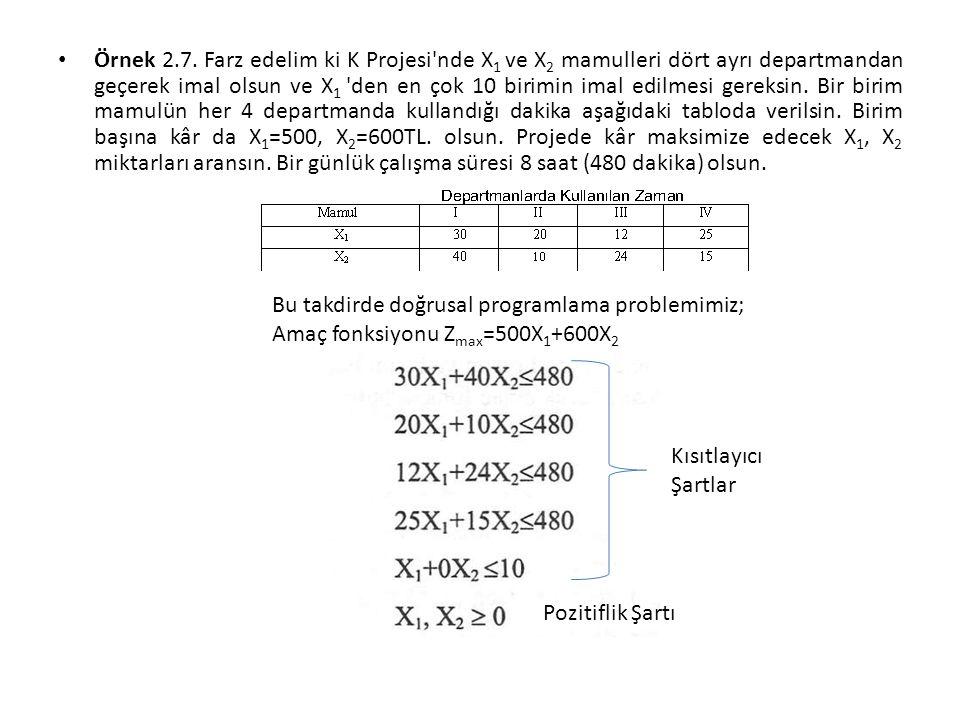 Örnek 2.7. Farz edelim ki K Projesi nde X1 ve X2 mamulleri dört ayrı departmandan geçerek imal olsun ve X1 den en çok 10 birimin imal edilmesi gereksin. Bir birim mamulün her 4 departmanda kullandığı dakika aşağıdaki tabloda verilsin. Birim başına kâr da X1=500, X2=600TL. olsun. Projede kâr maksimize edecek X1, X2 miktarları aransın. Bir günlük çalışma süresi 8 saat (480 dakika) olsun.