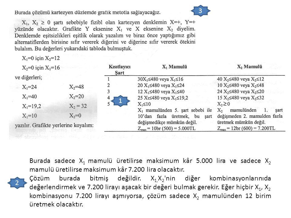 3 1. Burada sadece X1 mamulü üretilirse maksimum kâr 5.000 lira ve sadece X2 mamulü üretilirse maksimum kâr 7.200 lira olacaktır.