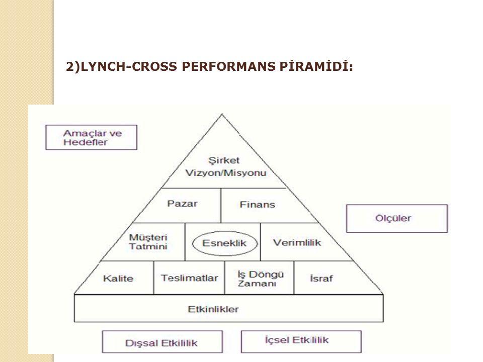 2)LYNCH-CROSS PERFORMANS PİRAMİDİ: