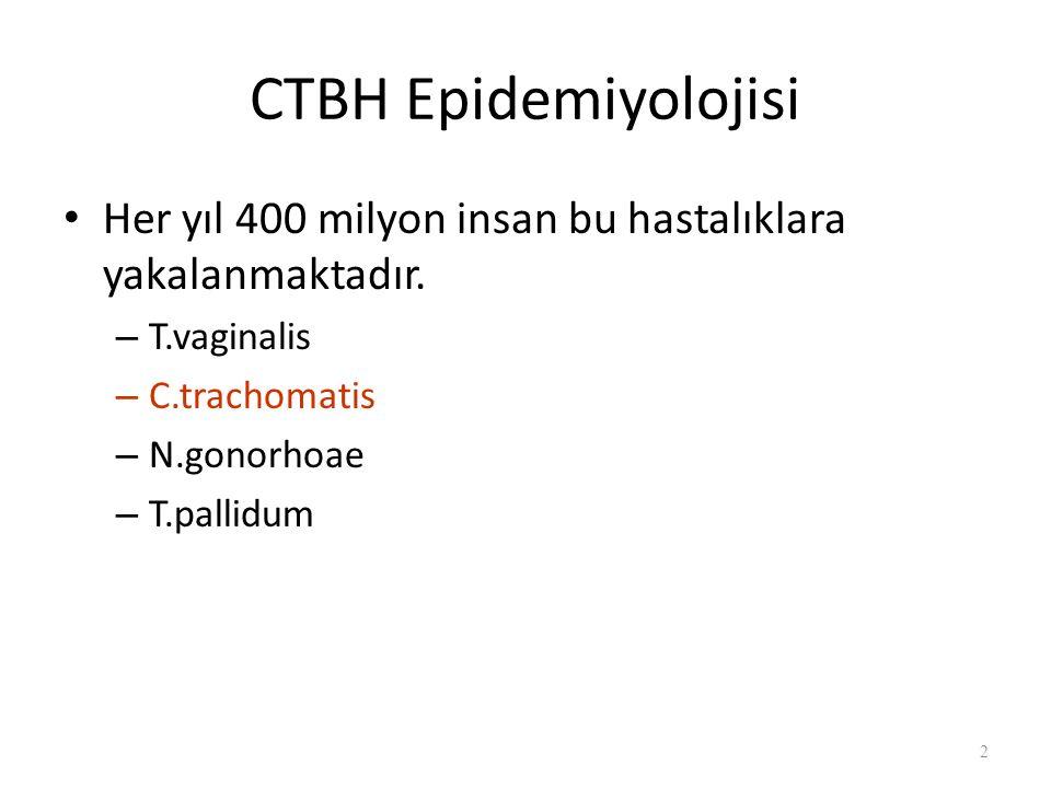 CTBH Epidemiyolojisi Her yıl 400 milyon insan bu hastalıklara yakalanmaktadır. T.vaginalis. C.trachomatis.