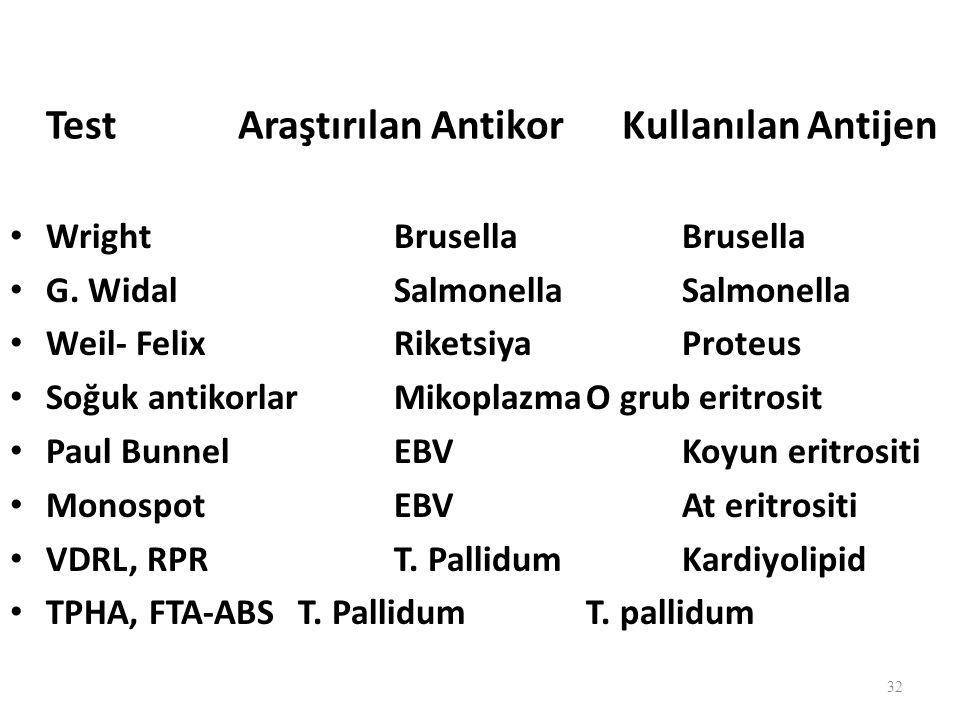 Test Araştırılan Antikor Kullanılan Antijen