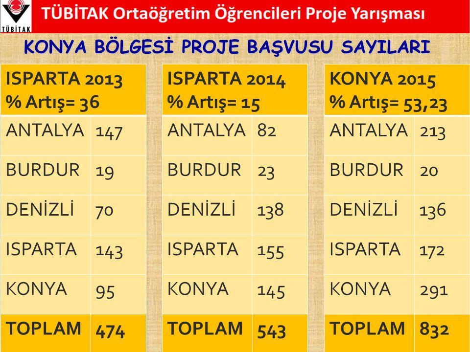 ISPARTA 2013 % Artış= 36 ANTALYA 147 BURDUR 19 DENİZLİ 70 ISPARTA 143