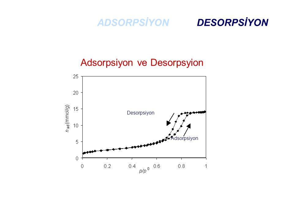 ADSORPSİYON DESORPSİYON