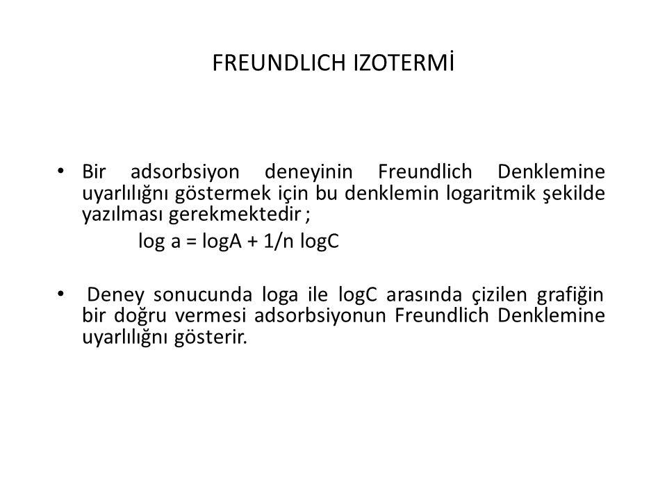 FREUNDLICH IZOTERMİ