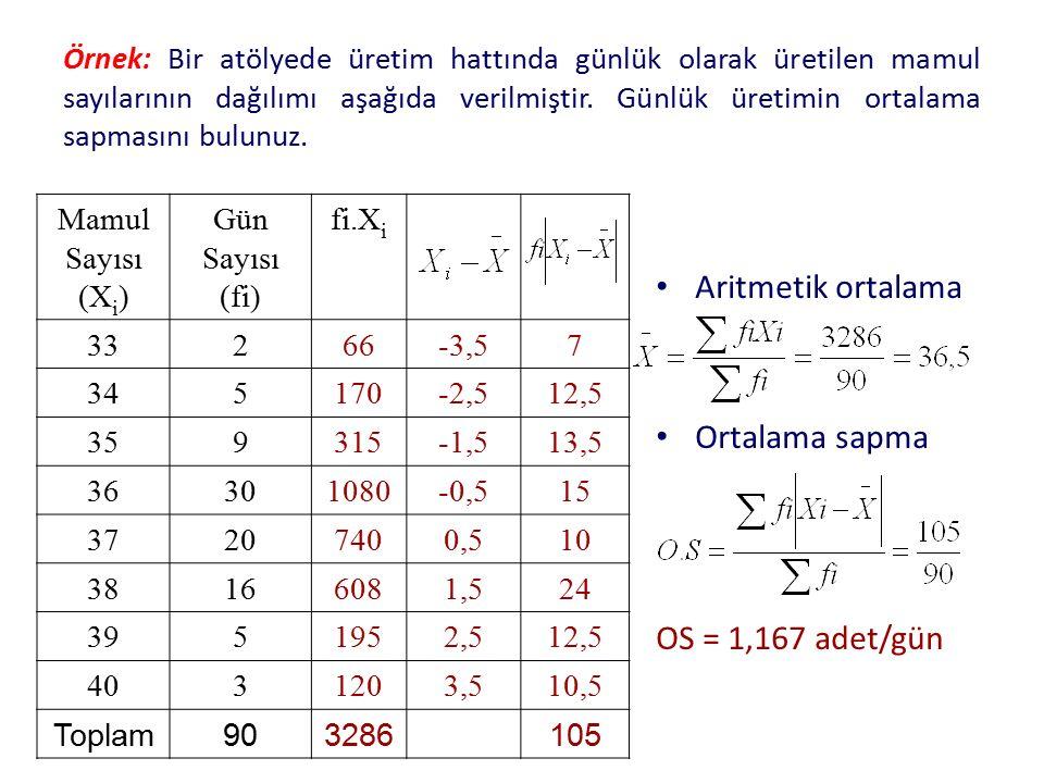 Aritmetik ortalama Ortalama sapma OS = 1,167 adet/gün