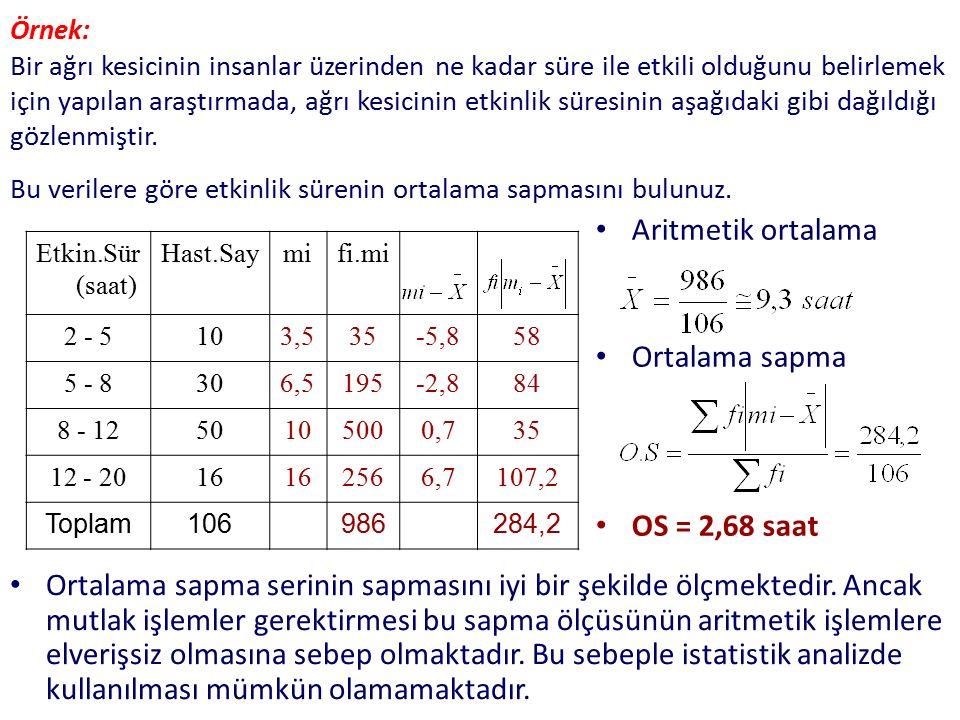 Aritmetik ortalama Ortalama sapma OS = 2,68 saat