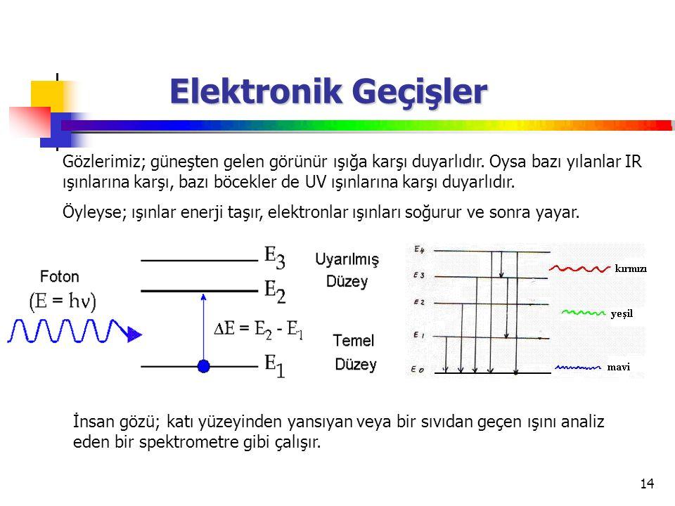 Elektronik Geçişler