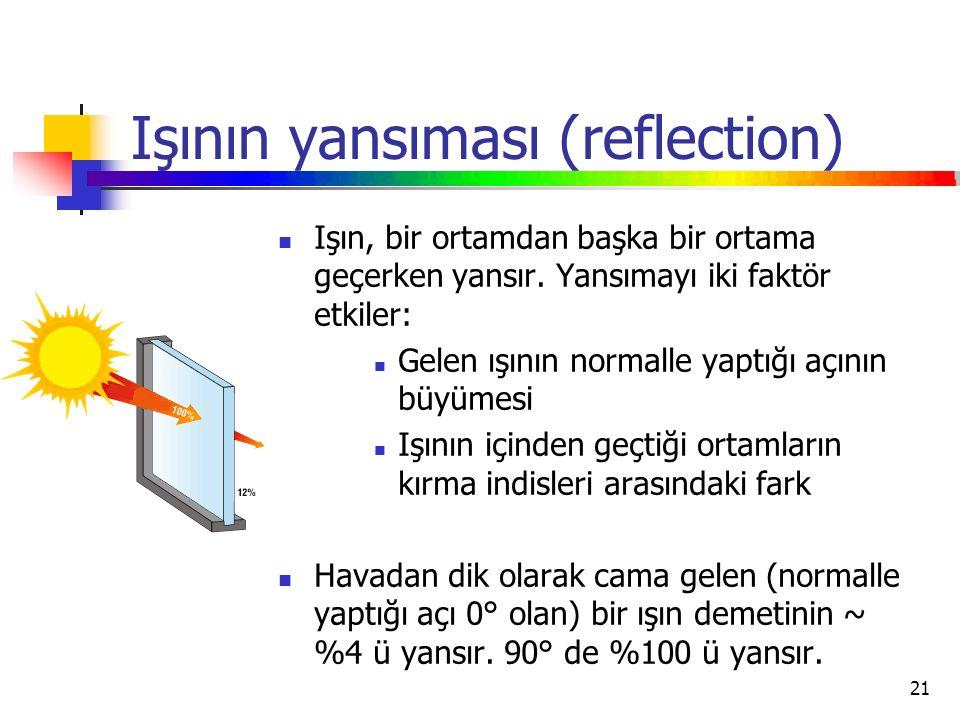 Işının yansıması (reflection)