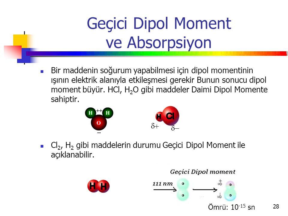 Geçici Dipol Moment ve Absorpsiyon