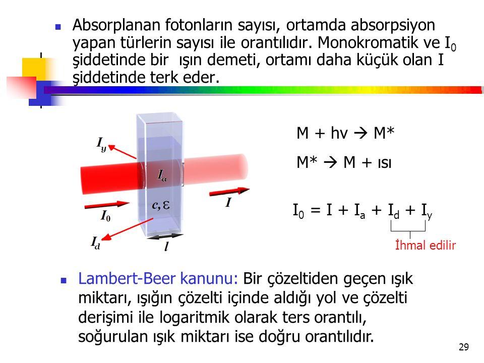 Absorplanan fotonların sayısı, ortamda absorpsiyon yapan türlerin sayısı ile orantılıdır. Monokromatik ve I0 şiddetinde bir ışın demeti, ortamı daha küçük olan I şiddetinde terk eder.