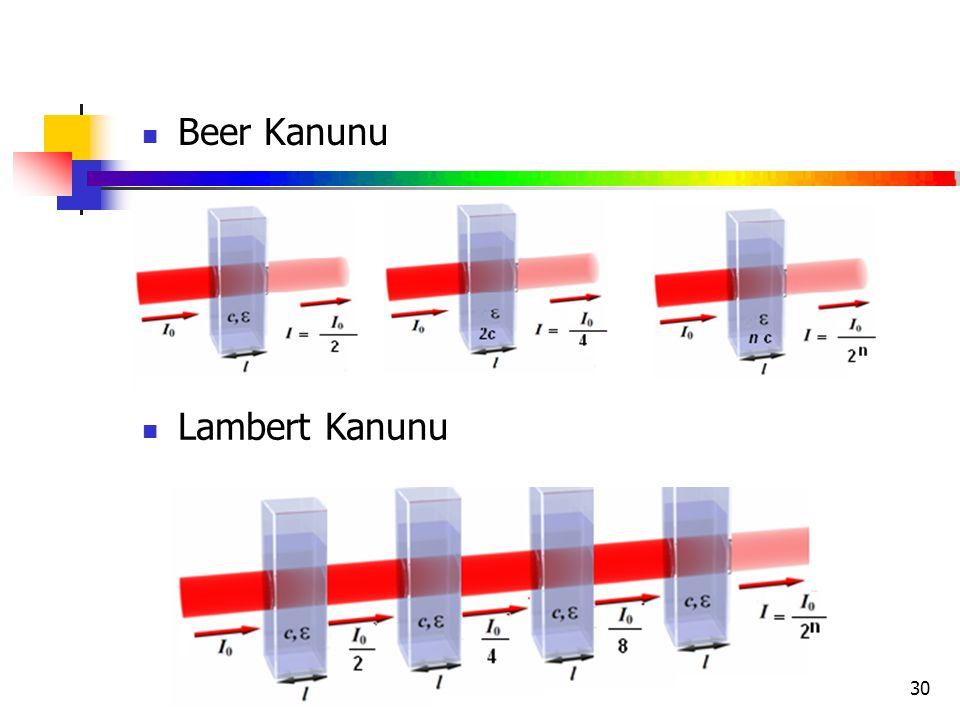 Beer Kanunu Lambert Kanunu