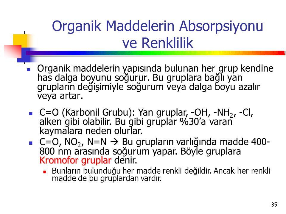 Organik Maddelerin Absorpsiyonu ve Renklilik