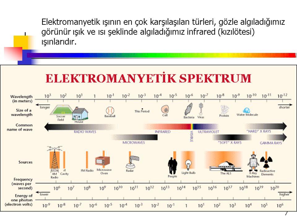 Elektromanyetik ışının en çok karşılaşılan türleri, gözle algıladığımız görünür ışık ve ısı şeklinde algıladığımız infrared (kızılötesi) ışınlarıdır.