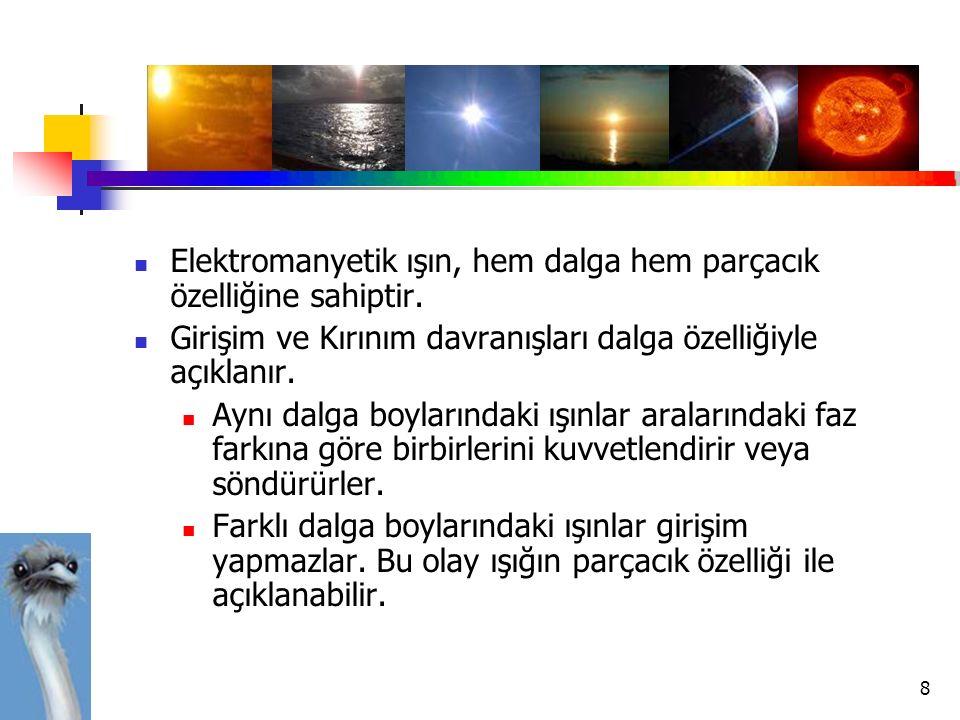 Elektromanyetik ışın, hem dalga hem parçacık özelliğine sahiptir.