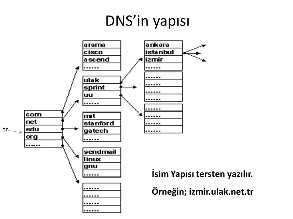 DNS'in yapısı İsim Yapısı tersten yazılır. Örneğin; izmir.ulak.net.tr