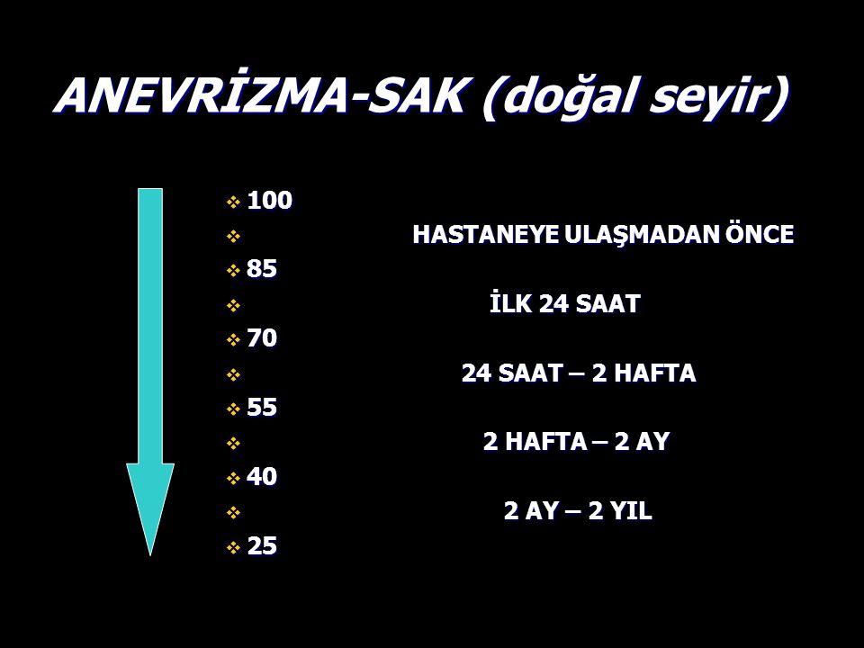 ANEVRİZMA-SAK (doğal seyir)