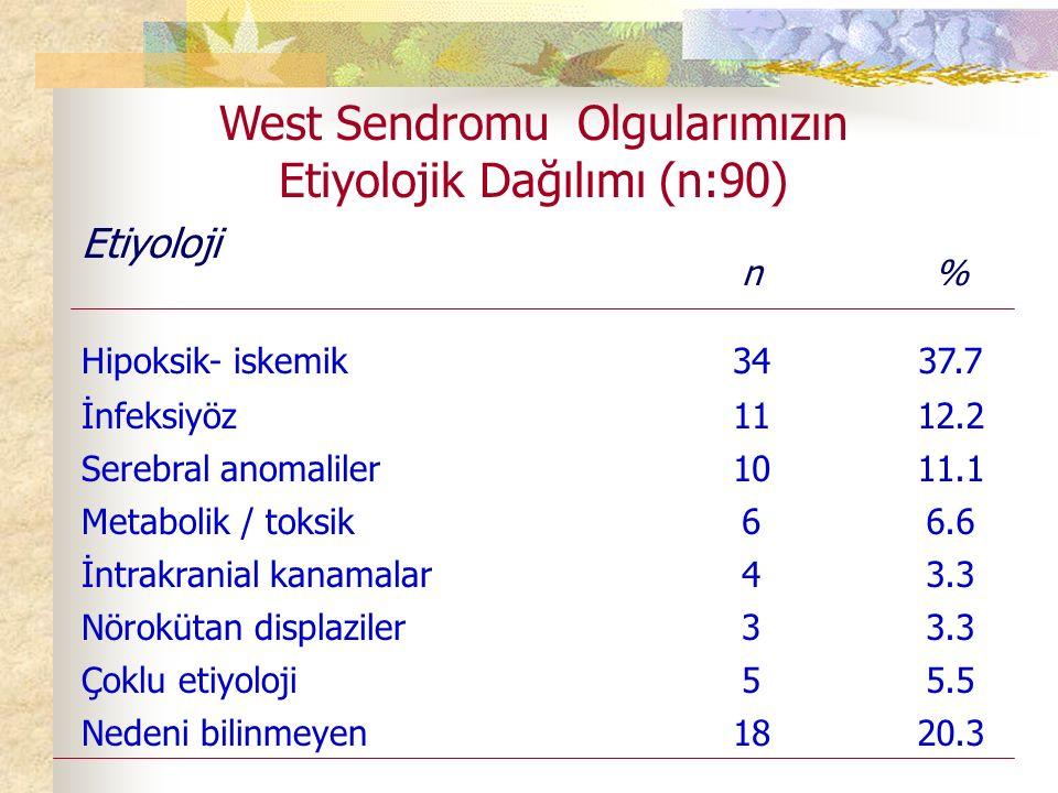 West Sendromu Olgularımızın Etiyolojik Dağılımı (n:90)