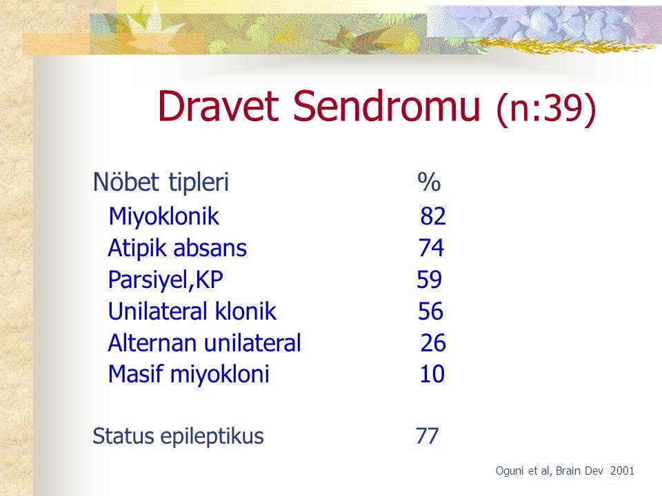 Dravet Sendromu (n:39) Nöbet tipleri % Miyoklonik 82 Atipik absans 74