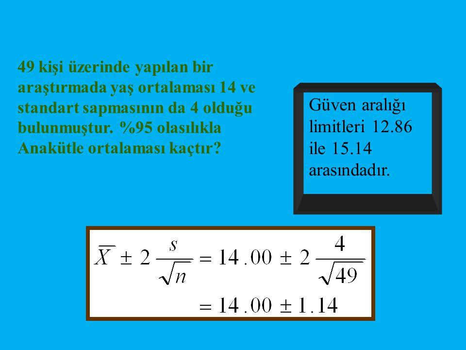 Güven aralığı limitleri 12.86 ile 15.14 arasındadır.