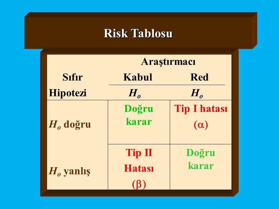Risk Tablosu Araştırmacı Sıfır Kabul Red Hipotezi Ho Ho Ho doğru