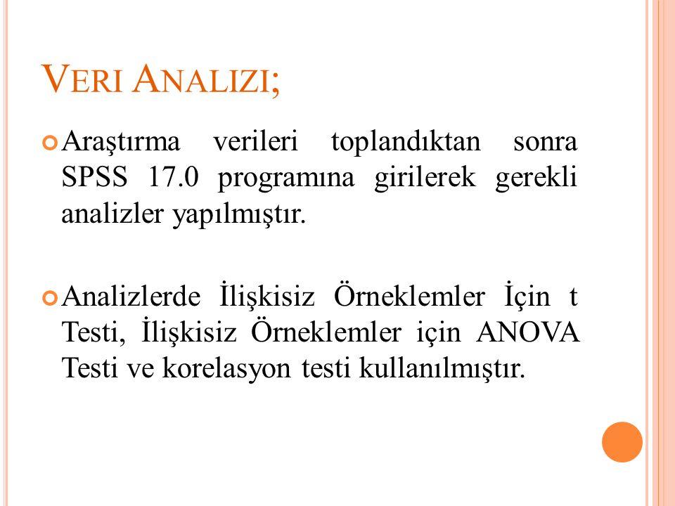 Veri Analizi; Araştırma verileri toplandıktan sonra SPSS 17.0 programına girilerek gerekli analizler yapılmıştır.