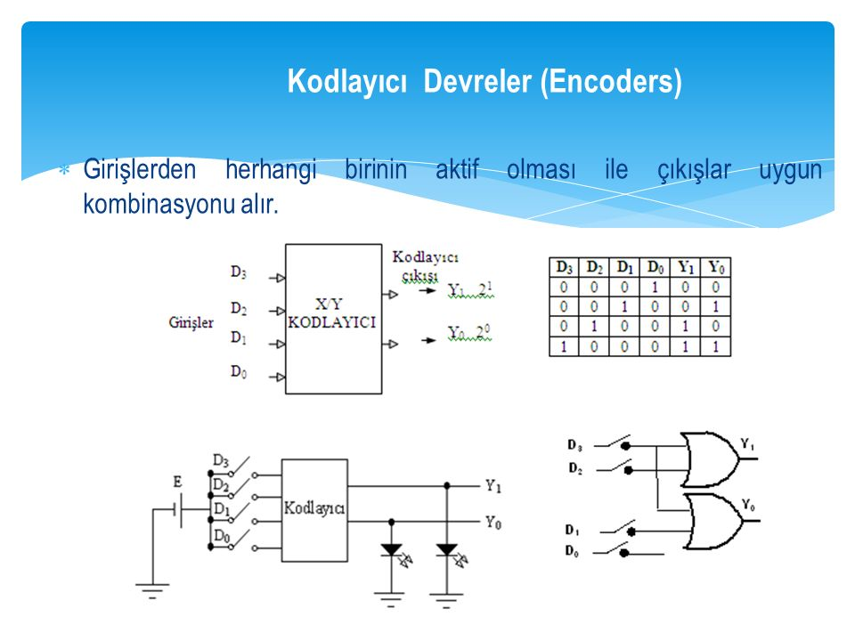 Kodlayıcı Devreler (Encoders)