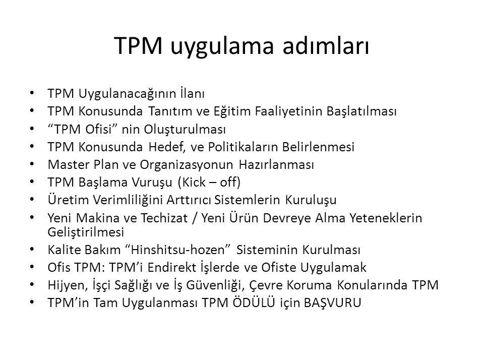 TPM uygulama adımları TPM Uygulanacağının İlanı