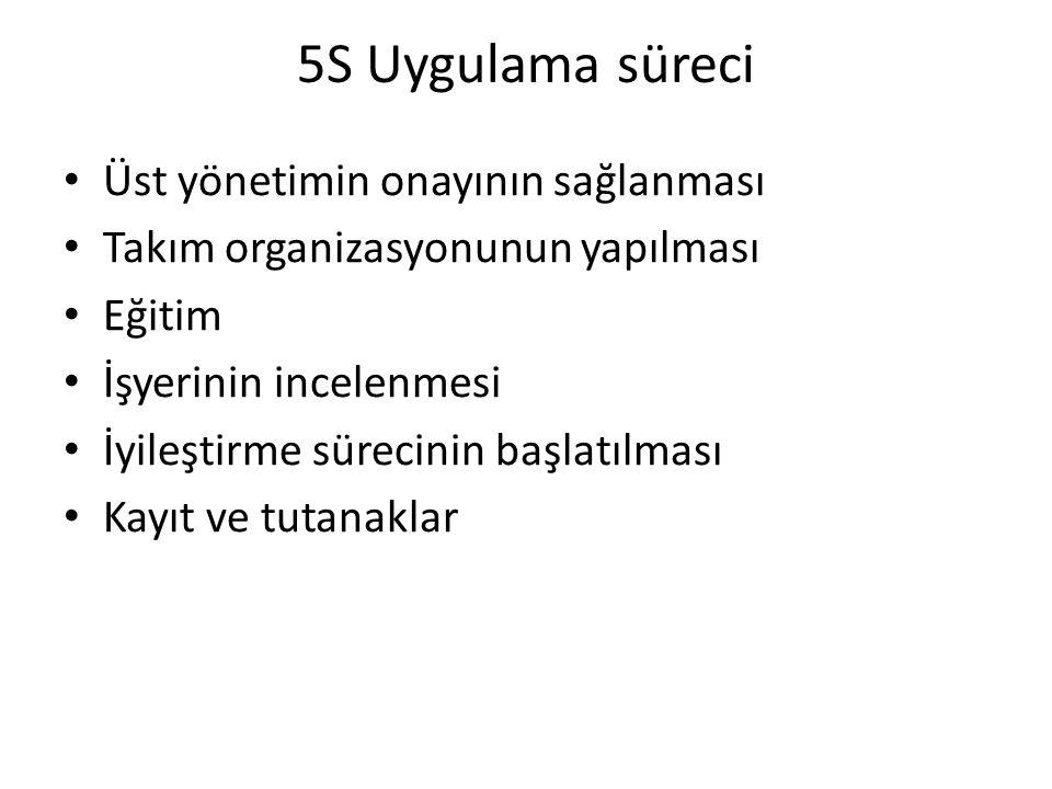 5S Uygulama süreci Üst yönetimin onayının sağlanması