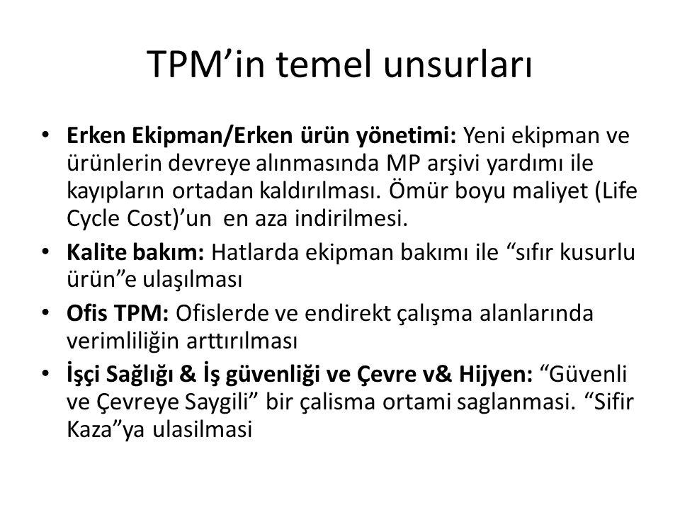 TPM'in temel unsurları