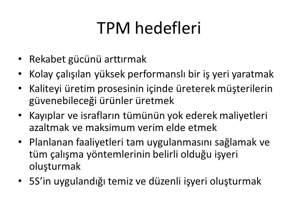 TPM hedefleri Rekabet gücünü arttırmak