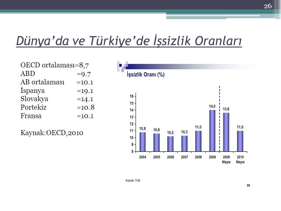 Dünya'da ve Türkiye'de İşsizlik Oranları