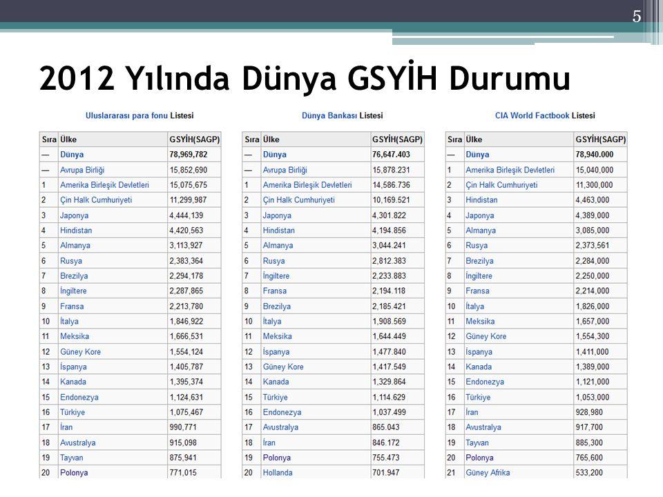 2012 Yılında Dünya GSYİH Durumu