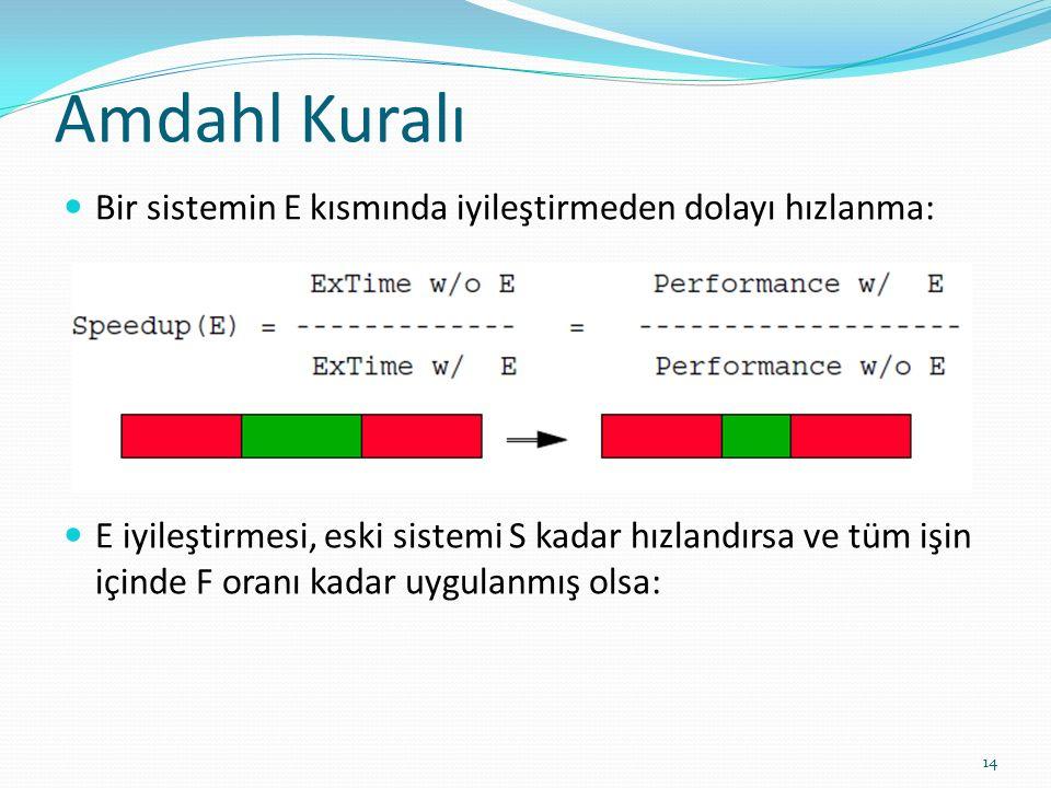 Amdahl Kuralı Bir sistemin E kısmında iyileştirmeden dolayı hızlanma: