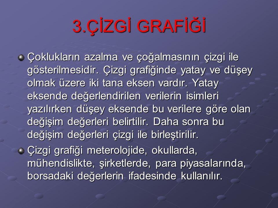 3.ÇİZGİ GRAFİĞİ
