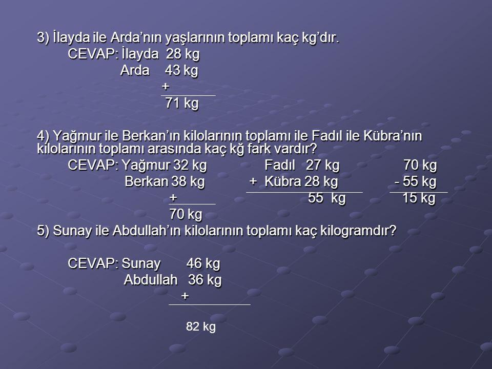 3) İlayda ile Arda'nın yaşlarının toplamı kaç kg'dır.