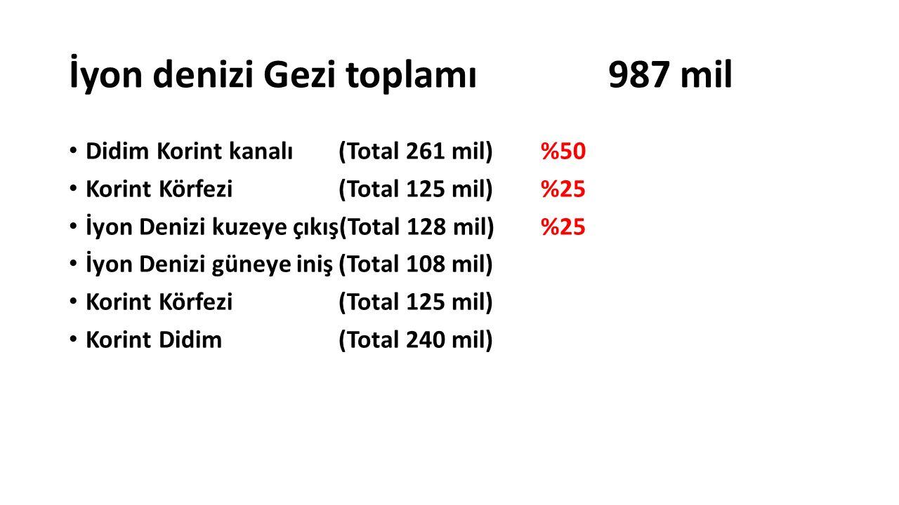 İyon denizi Gezi toplamı 987 mil