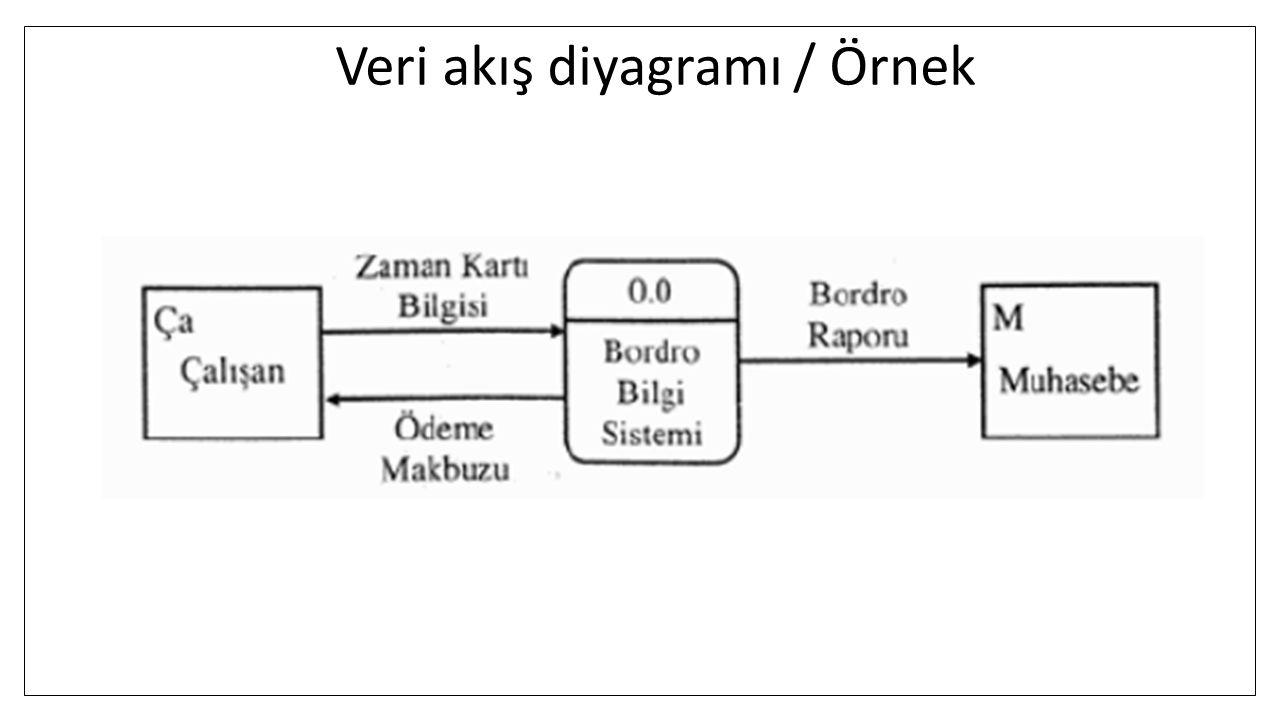 Veri akış diyagramı / Örnek